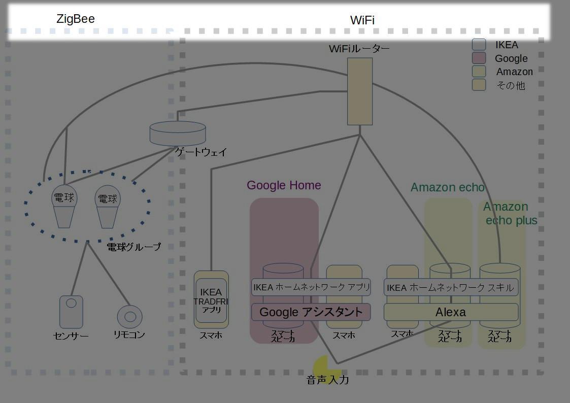 相関図ネットワーク