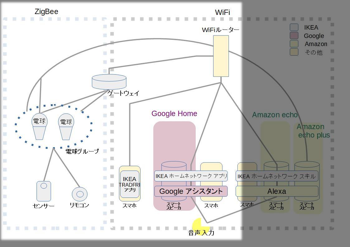 相関図Google Home