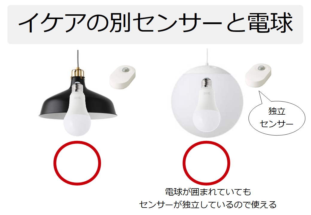 イケアの別センサーと電球