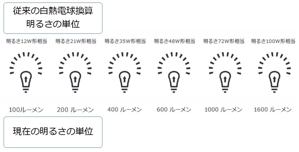 白熱電球換算の明るさと現在の明るさの単位
