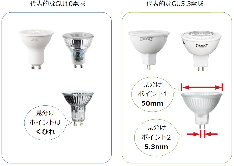GU10とGU5.3の電球例と見分け方