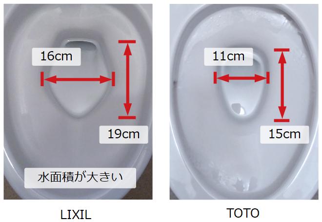 LIXILとTOTOの水面積の違い