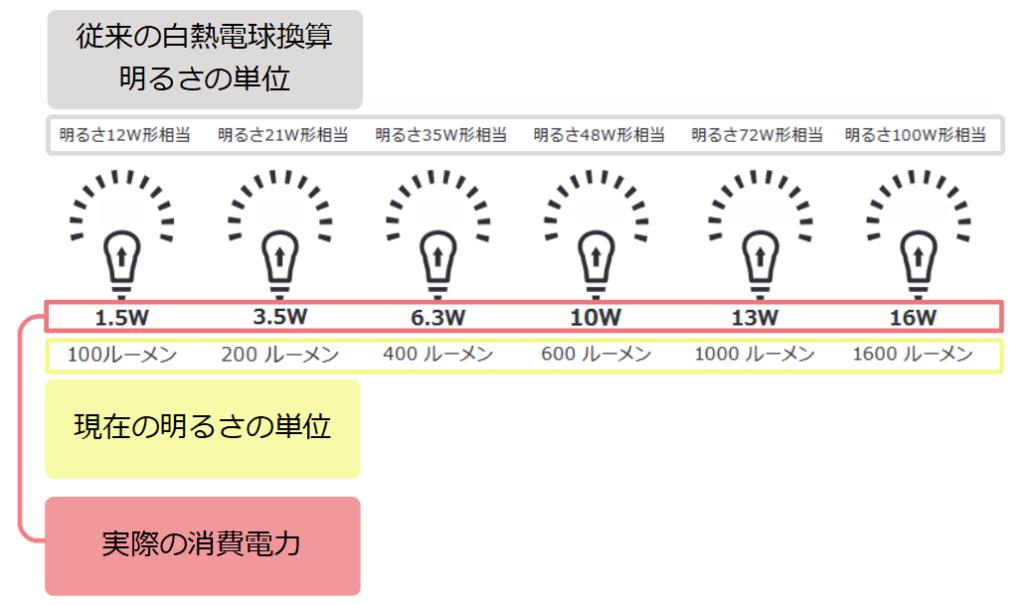 明るさの単位の新旧と実際の消費電力