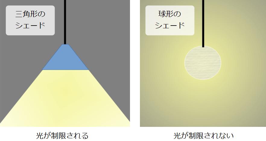 三角形シェードと球形シェードの光の広がり方の違い