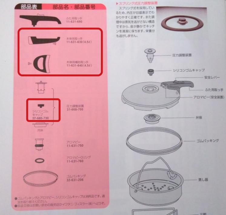 フィスラー圧力鍋の部品の品番一覧