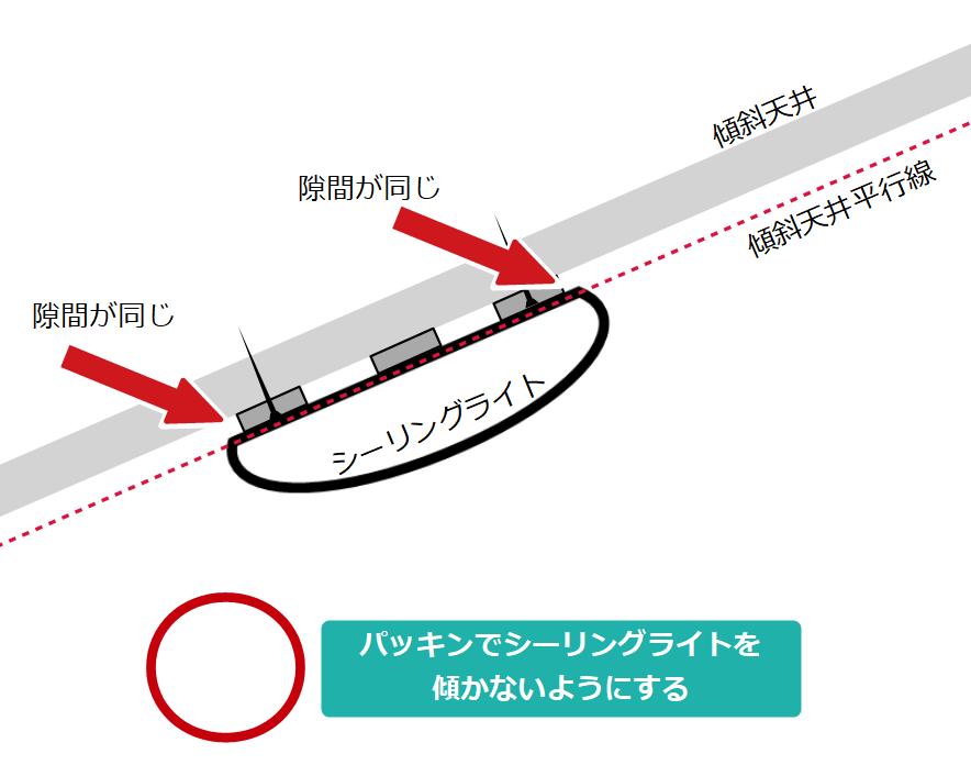 傾斜天井にシーリングライトを取り付ける問題点を解決