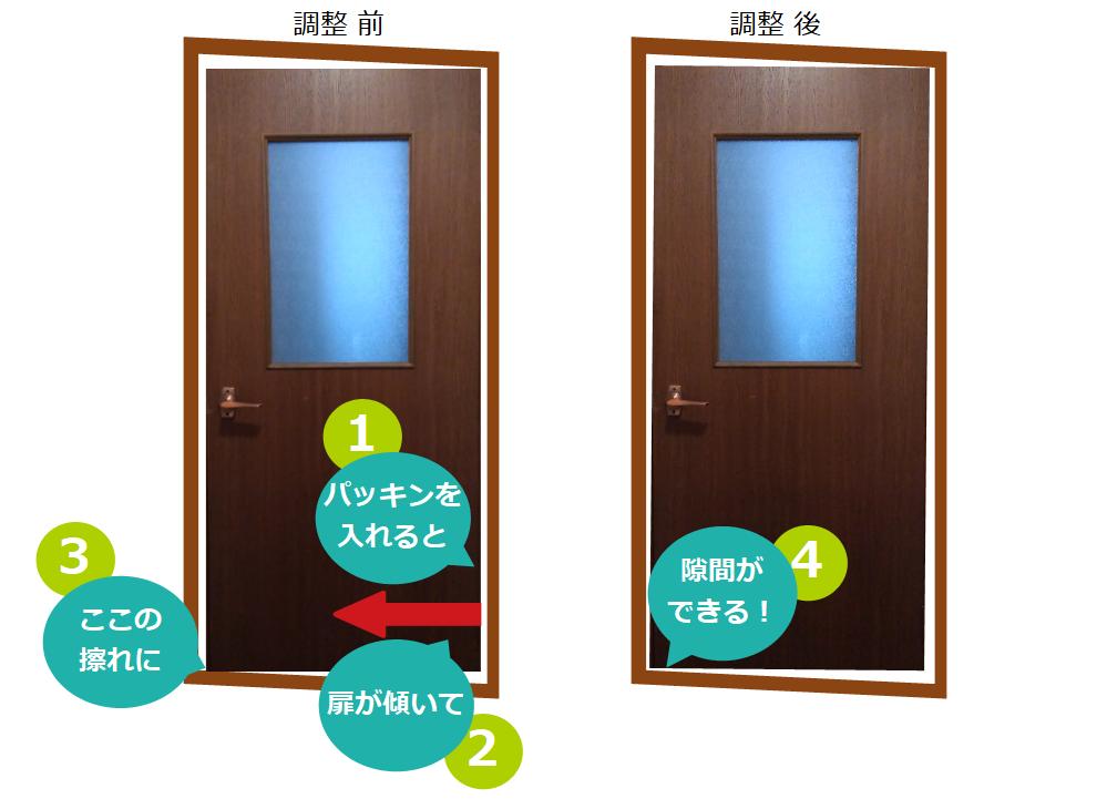 枠と扉の関係図