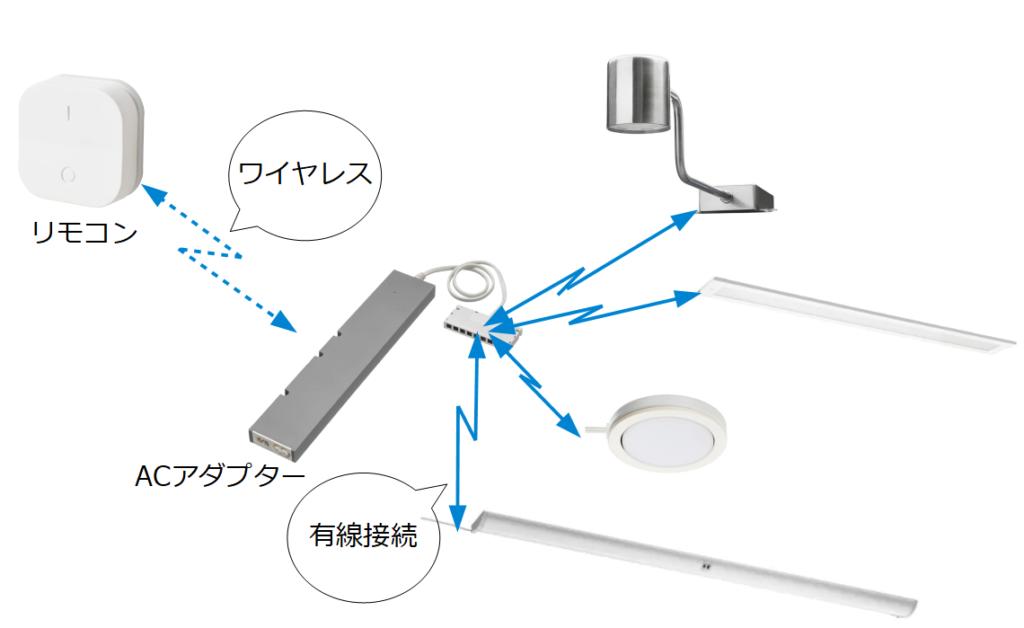 トロードフリシリーズとしてのリモコン操作できる照明